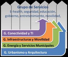 Grupos de Trabajo para una Smart City